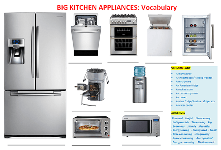 Big Kitchen Appliances Vocabulary Games And Worksheets Learn